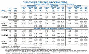 2005 Ford F 250 Conventional Towing Chart