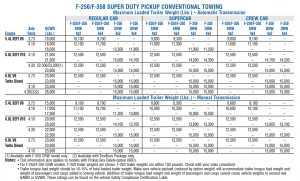 2006 Ford F 250 Conventional Towing Chart