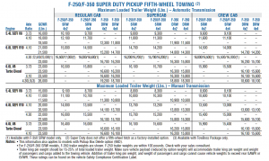 2006 Ford F 250 Gooseneck Towing Chart