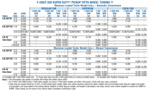 2007 Ford F 250 Gooseneck Towing Chart