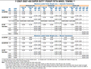 2008 Ford F 250 Gooseneck Towing Chart