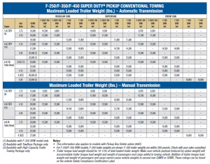 2009 Ford F 250 Conventional Towing Chart