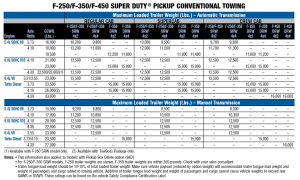 2010 Ford F 250 Conventional Towing Chart