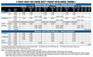 2010 Ford F 250 Gooseneck Towing Chart