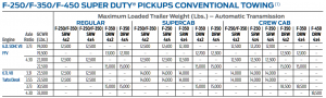 2014 Ford F 250 Conventional Towing Chart