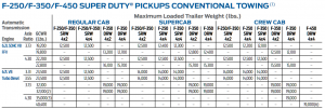 2015 Ford F 250 Conventional Towing Chart