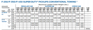 2016 Ford F 250 Conventional Towing Chart