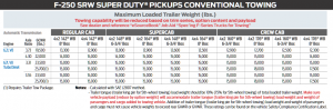 2019 Ford F 250 Conventional Towing Chart