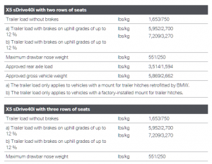 2020 Bmw X5 Towing Chart