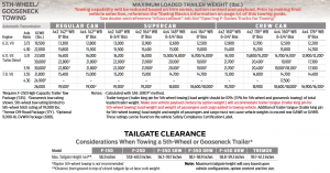 2020 Ford F 250 Gooseneck Towing Chart