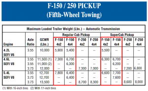 1999 Ford F 150 5th Wheel Towing Chart