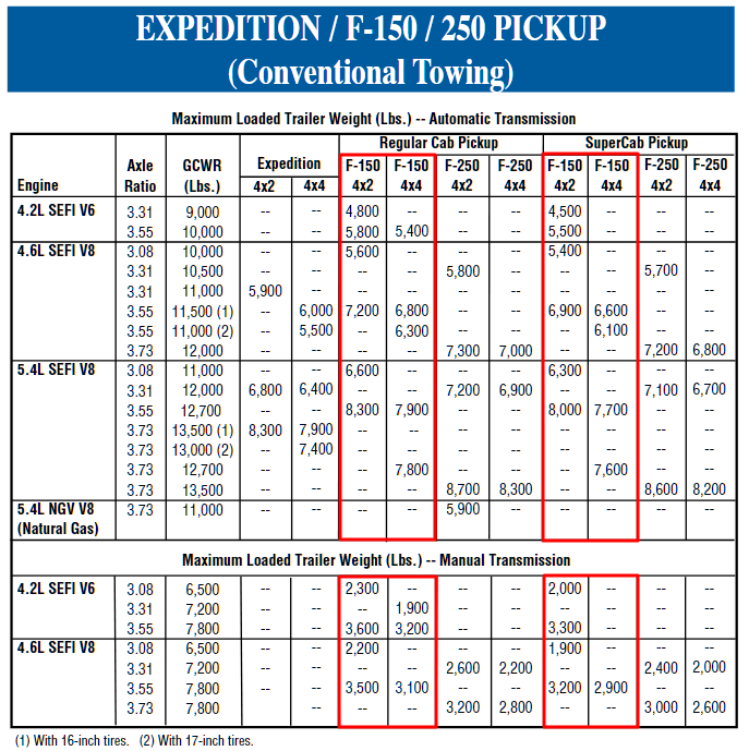 1999 Ford F 150 Conventional Towing Chart