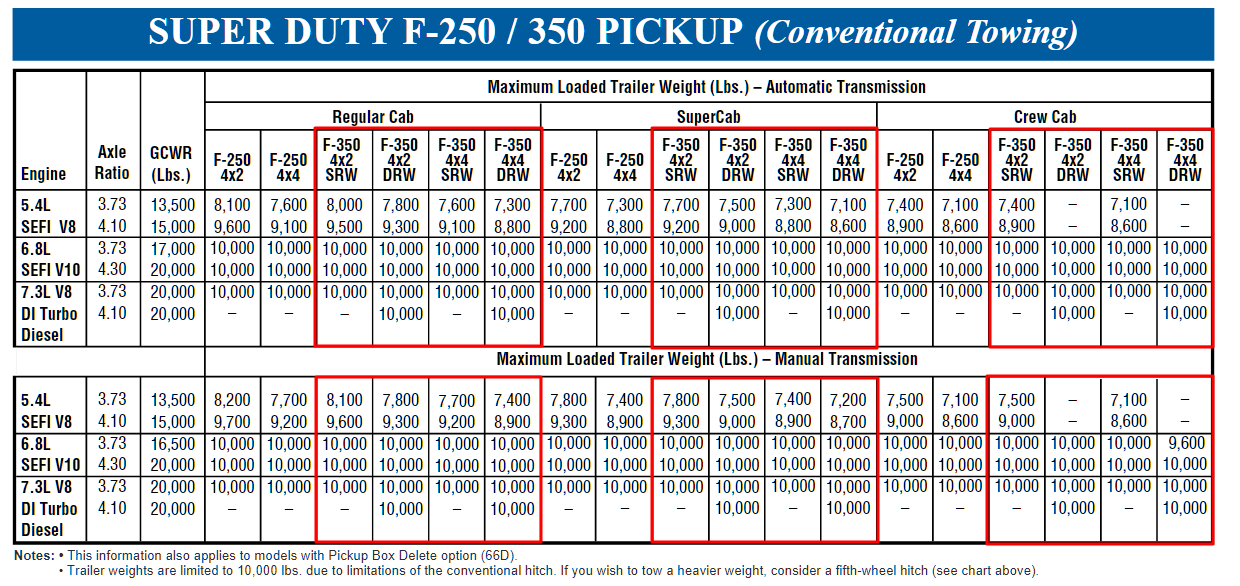 2000 F 350 Conventional Towing Chart