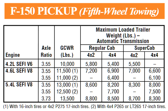 2000 Ford F 150 5th Wheel Towing Chart