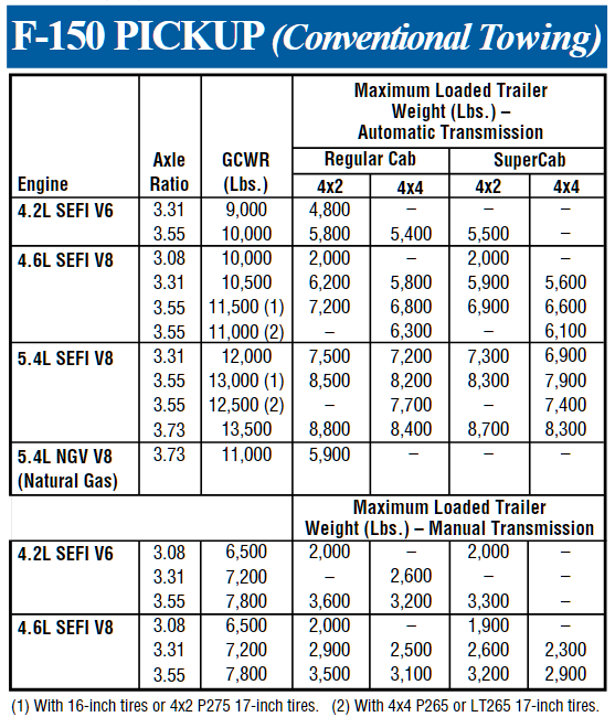 2000 Ford F 150 Conventional Towing Chart