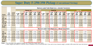 2001 F 350 Conventional Towing Chart