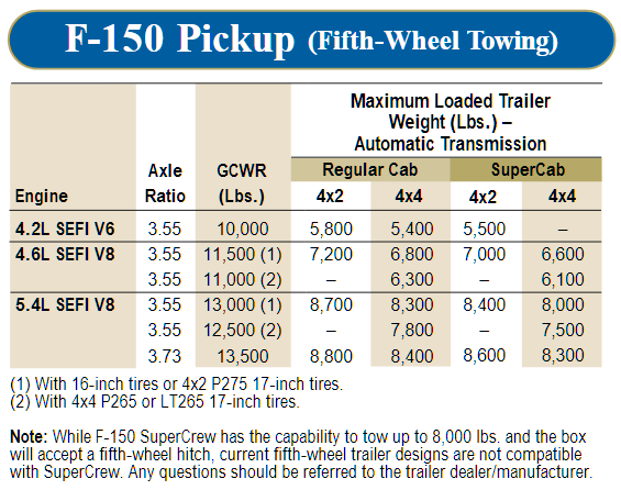 2001 Ford F 150 5th Wheel Towing Chart