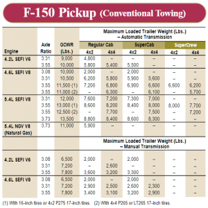 2001 Ford F 150 Conventional Towing Chart