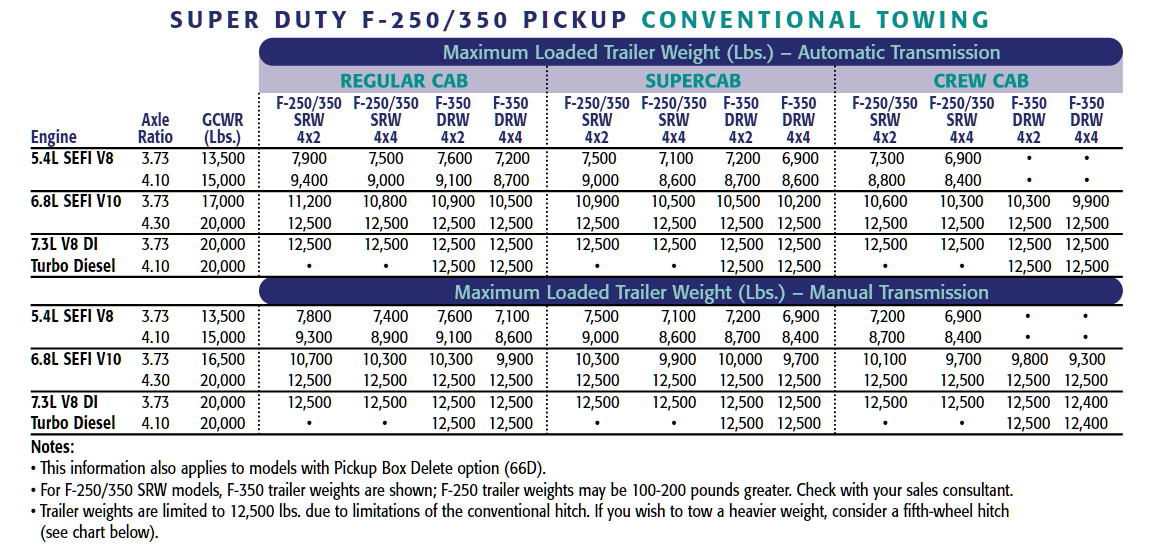 2002 F 350 Conventional Towing Chart