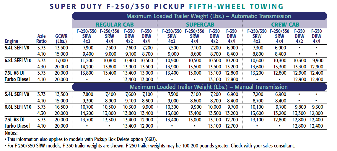 2002 F 350 Gooseneck Towing Chart