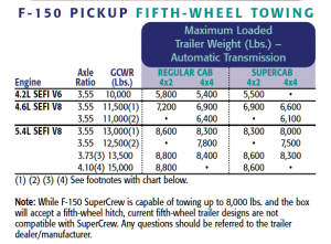 2002 Ford F 150 5th Wheel Towing Chart