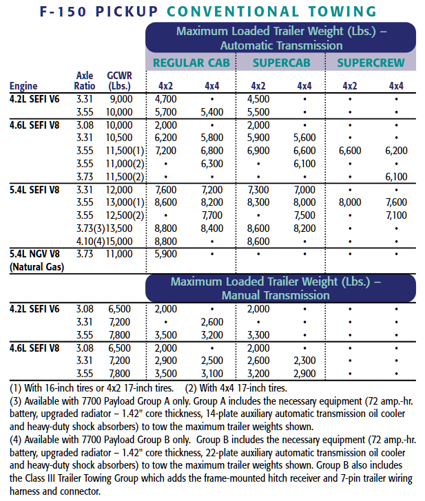 2002 Ford F 150 Conventional Towing Chart