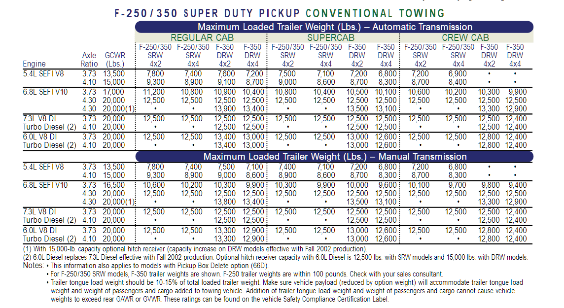 2003 F 350 Conventional Towing Chart