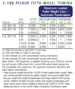 2003 Ford F 150 5th Wheel Towing Chart