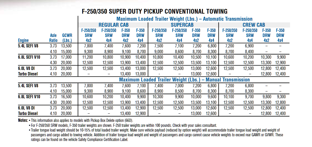 2004 F 350 Conventional Towing Chart