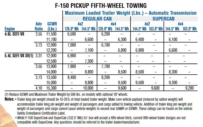 2004 Ford F 150 5th Wheel Towing Chart