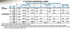 2004 Ford F 150 Conventional Towing Chart