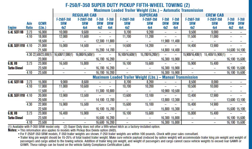 2005 F 350 Gooseneck Towing Chart