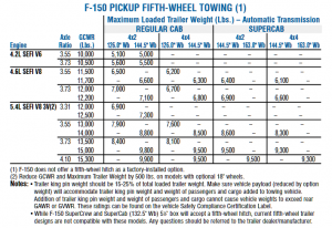 2005 Ford F 150 5th Wheel Towing Chart