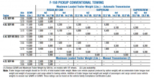 2005 Ford F 150 Conventional Towing Chart