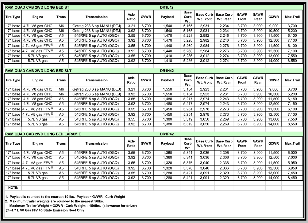 2006 Dodge Ram 1500 Towing Charts 2