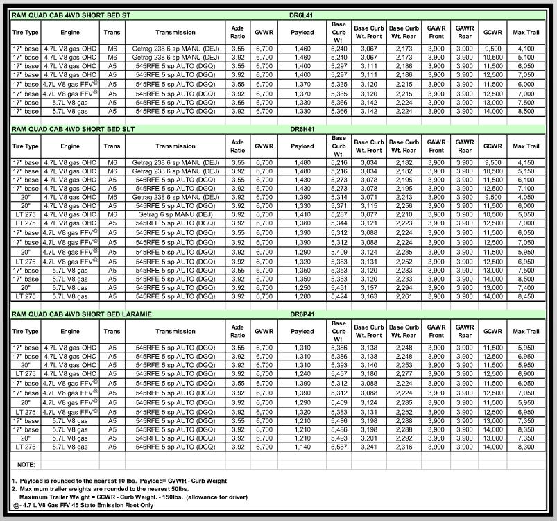 2006 Dodge Ram 1500 Towing Charts 5