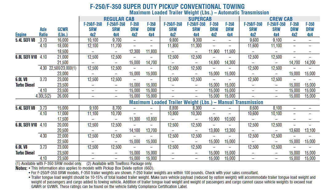 2006 F 350 Conventional Towing Chart