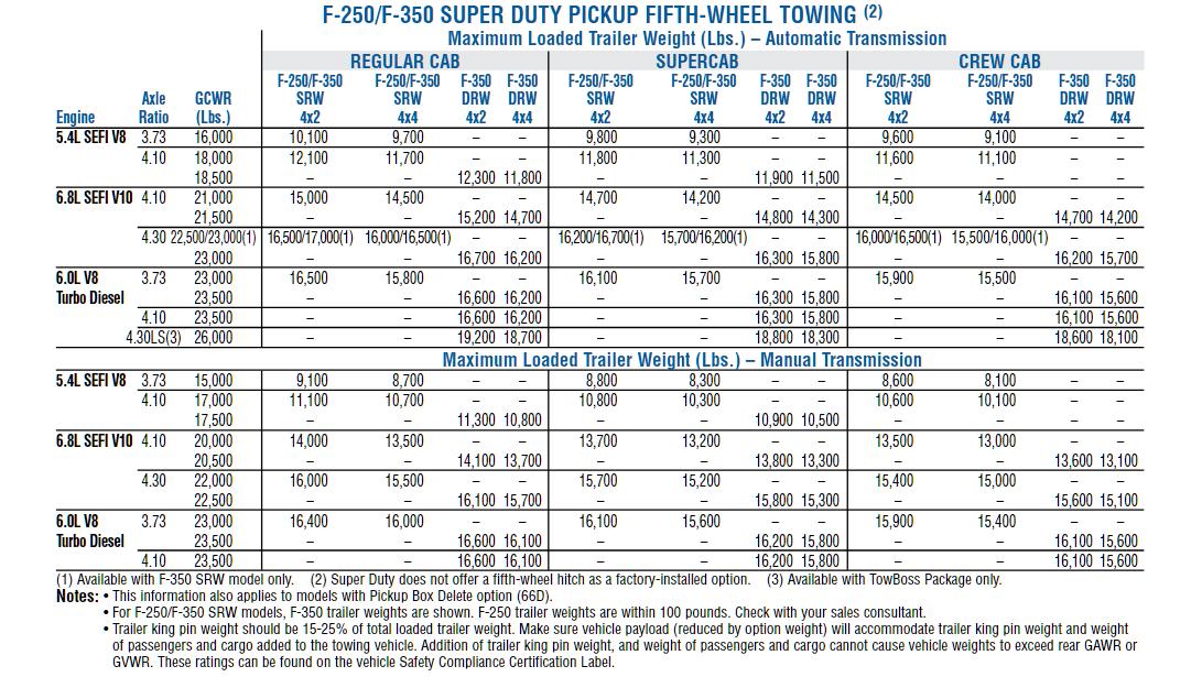 2006 F 350 Gooseneck Towing Chart