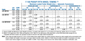 2006 Ford F 150 5th Wheel Towing Chart