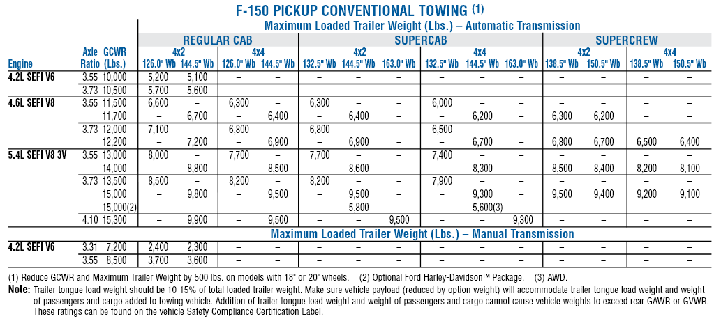 2006 Ford F 150 Conventional Towing Chart
