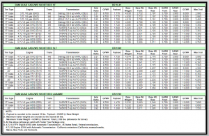 2007 Dodge Ram 1500 Towing Charts