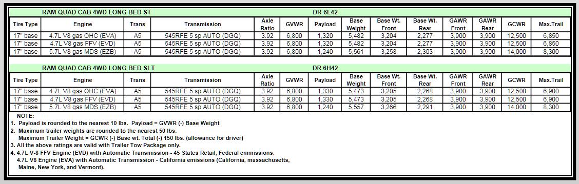 2007 Dodge Ram 1500 Towing Charts 6