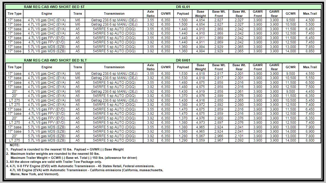 2007 Dodge Ram 1500 Towing Charts 7