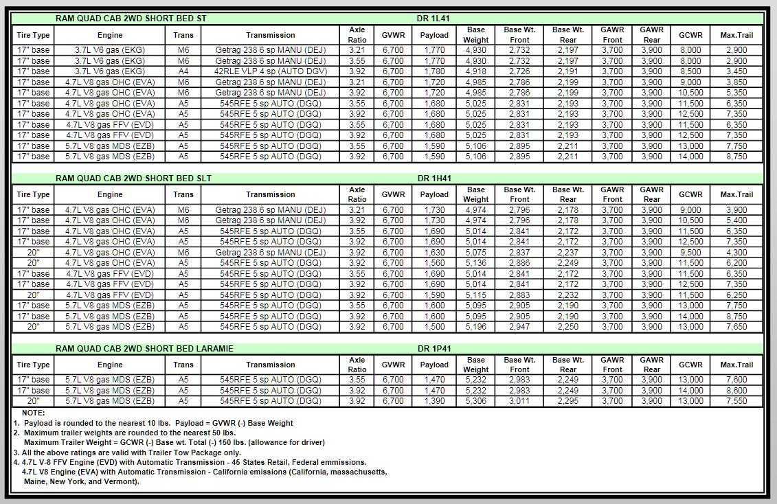 2007 Dodge Ram 1500 Towing Charts