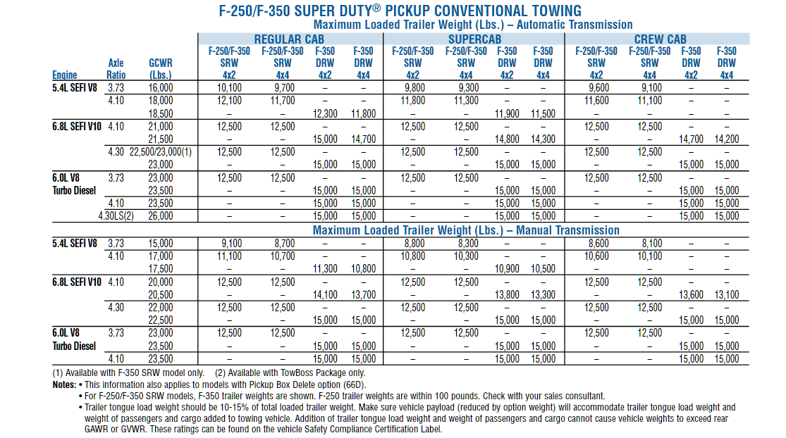 2007 F 350 Conventional Towing Chart