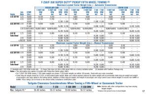 2007 F 350 Gooseneck Towing Chart