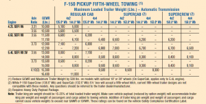 2007 Ford F 150 5th Wheel Towing Chart