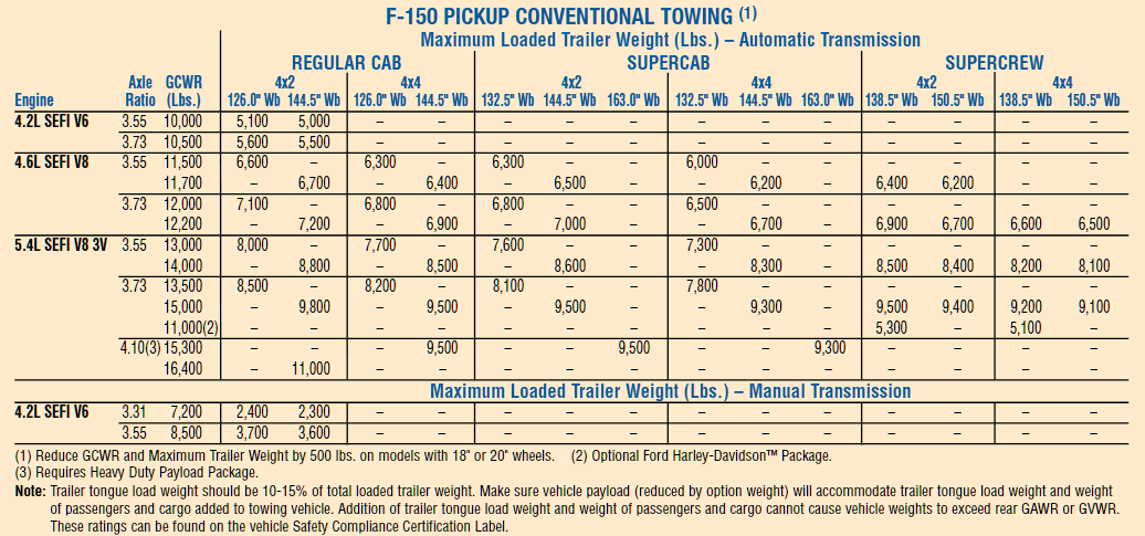 2007 Ford F 150 Conventional Towing Chart