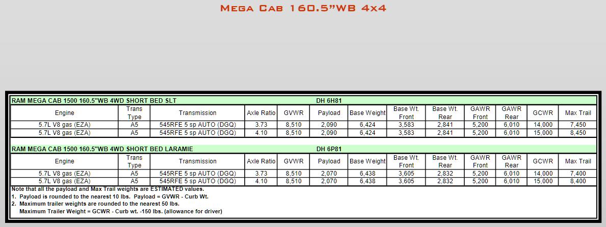 2008 Dodge Ram 1500 Towing Charts 10
