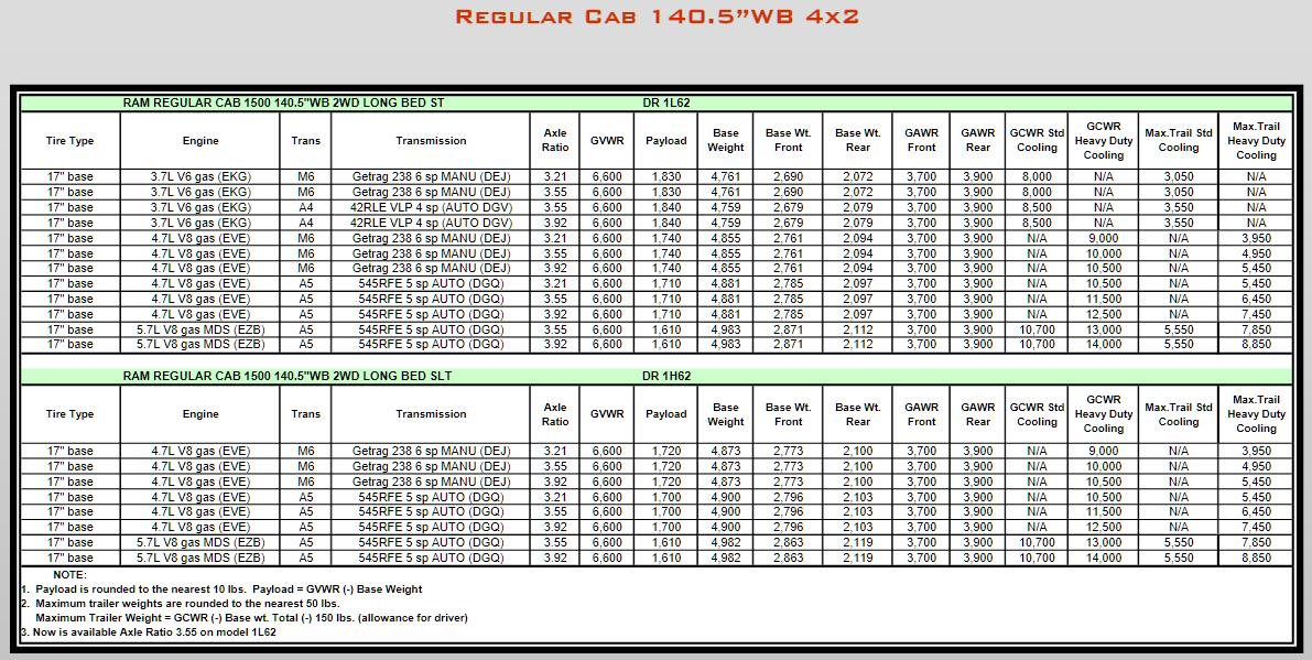 2008 Dodge Ram 1500 Towing Charts 3